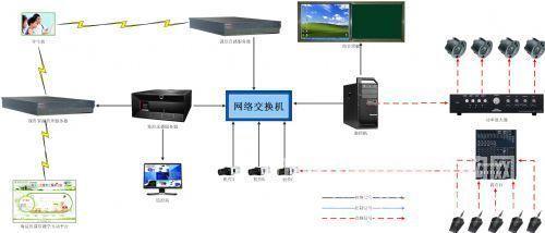 易捷集控录播系统架构图