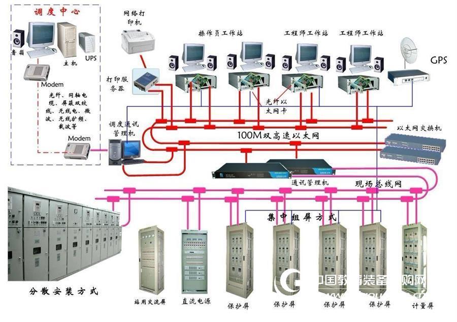 教学仿真系统,变电站供配电综合自动化实训,技能培训、测试
