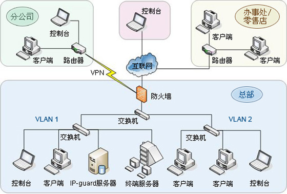 文档加密系统
