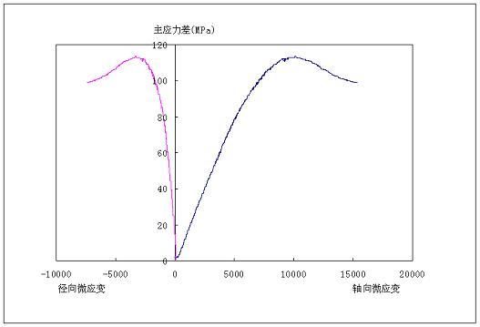 3中国石油勘探开发研究院RTR-1500岩石三轴综合测试系统完成调试.jpg