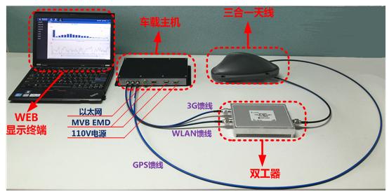 经纬恒润对车地无线传输系统的概述