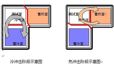 丽江温度冲击试验箱