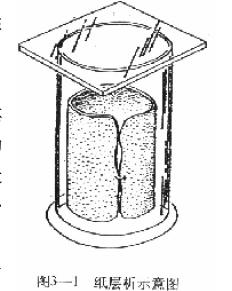 分配层析原理 Distribution Chromatography