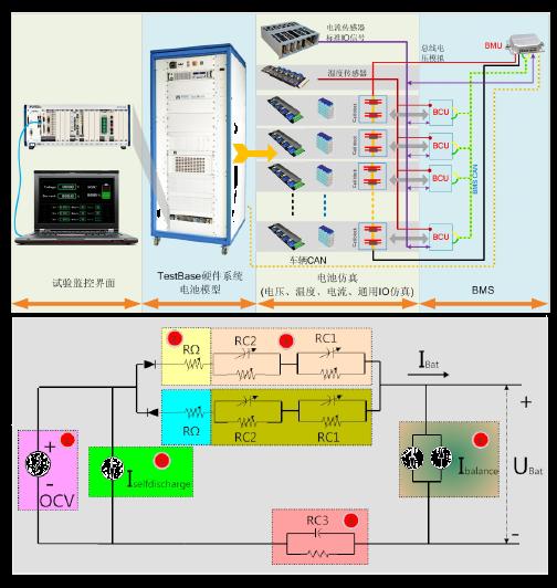 新能源HIL 测试解决方案