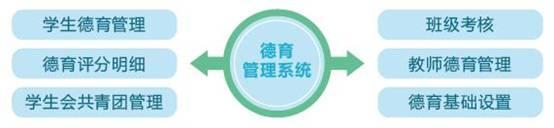 智慧校园易管理系列—智慧管理 校园管理