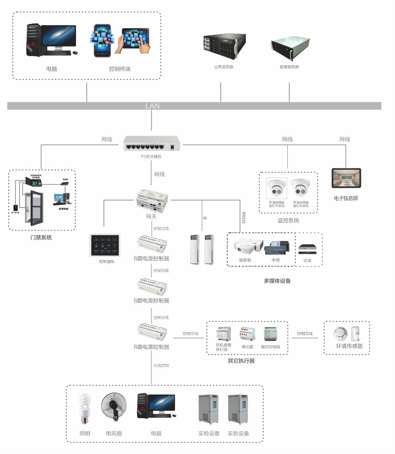 智慧實驗室管理平臺 高校信息化建設