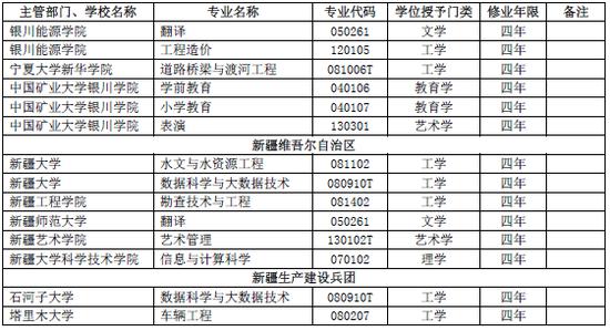 教育部:2019年新增和撤销本科专业名单
