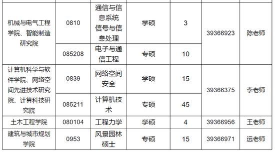 985和211的本科生调剂到广州大学竟然奖励3万
